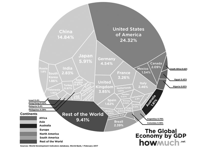 Emerging Markets - Tomorrow's Biggest Economies?